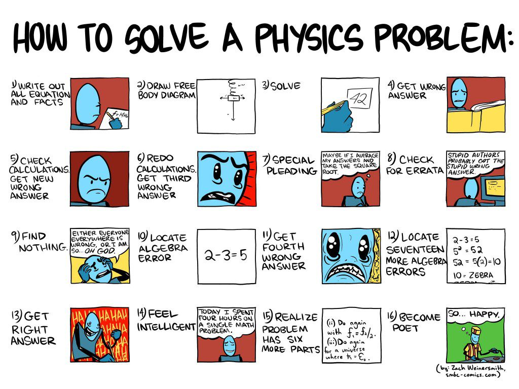 how to solve a physics problem