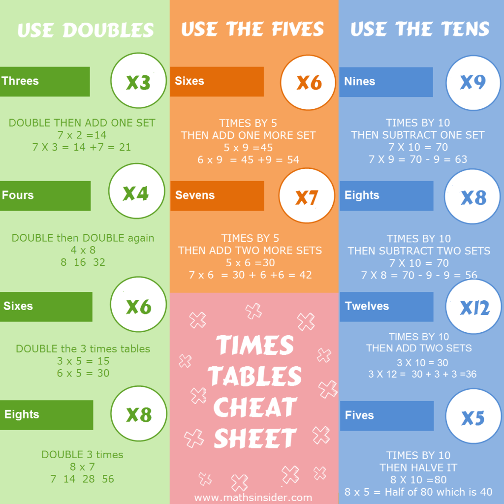 worksheet Time Table Sheets the complete guide to faster times tables in just 31 days maths click image for a color or black and white printable cheat sheet